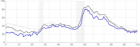 Lafayette, Indiana monthly unemployment rate chart